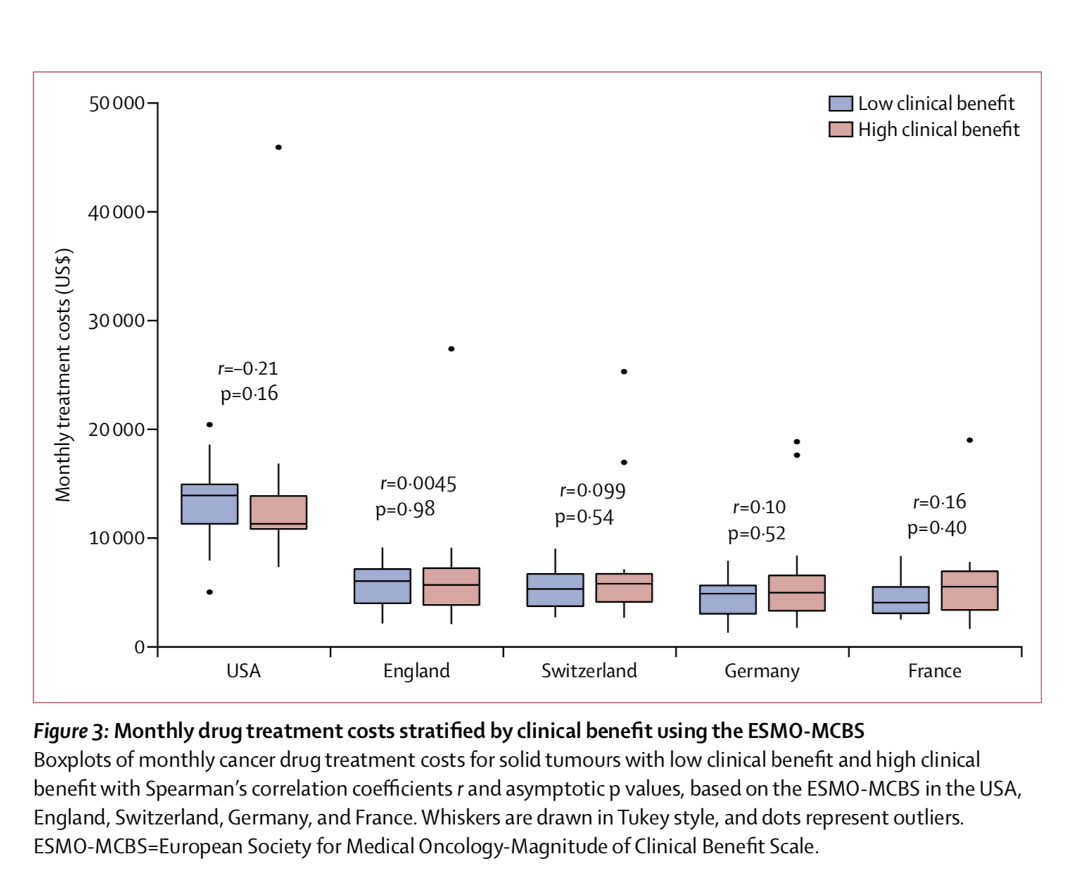 Cancer drugs, costs and clinical benefits are not aligned