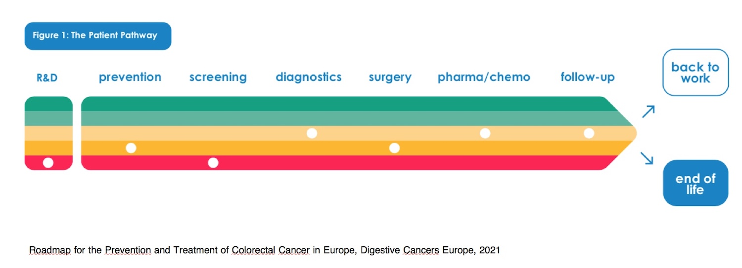 Improving Efficiency in Cancer Care