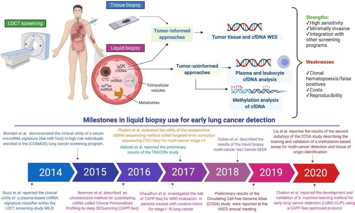 Liquid biopsy for early cancer detection (final version)