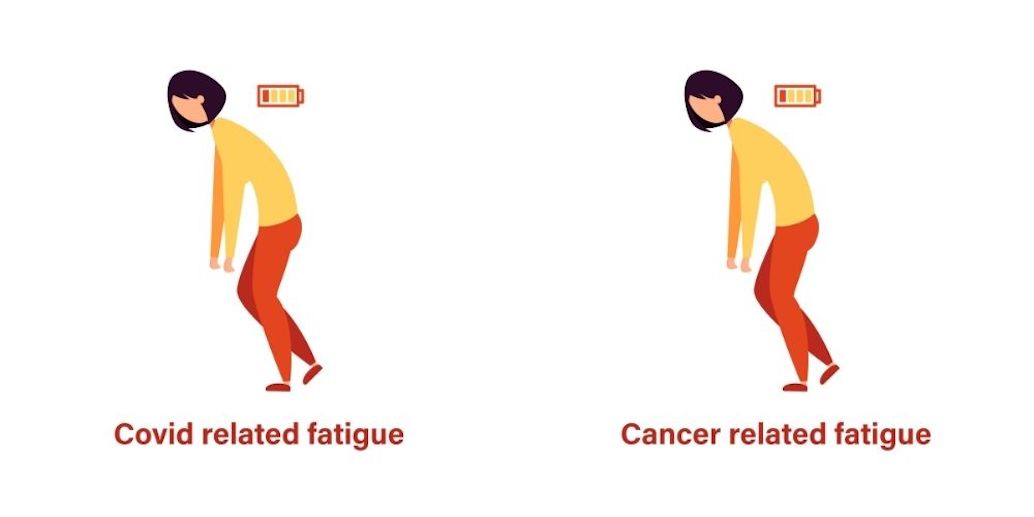 Cancer-related fatigue: Might research into long-Covid help find causes and cures?