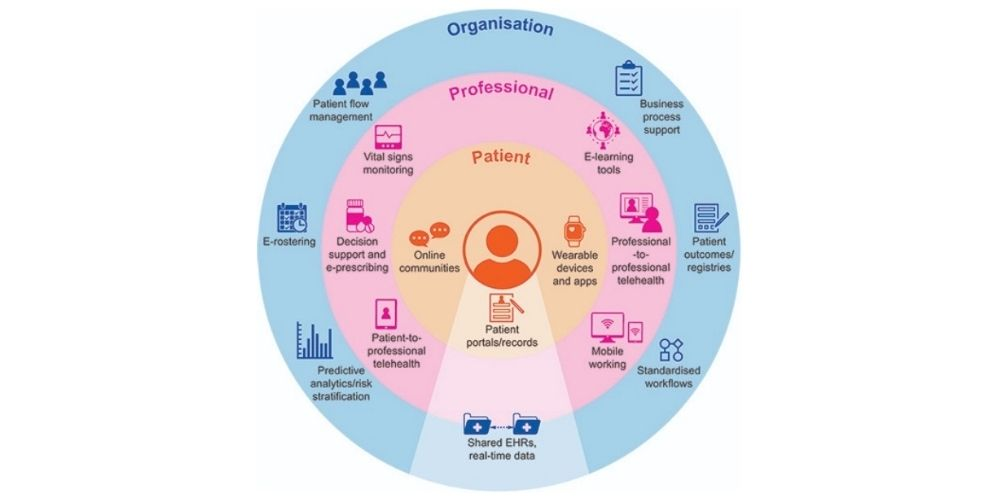 Telemedicine in cancer care: an overview